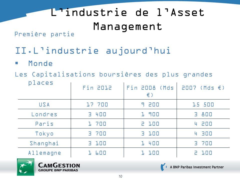 10 Lindustrie de lAsset Management Première partie II.Lindustrie aujourdhui Monde Les Capitalisations boursières des plus grandes places Fin 2012Fin 2