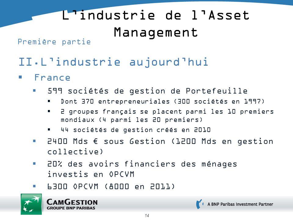 14 Lindustrie de lAsset Management Première partie II.Lindustrie aujourdhui France 599 sociétés de gestion de Portefeuille Dont 370 entrepreneuriales