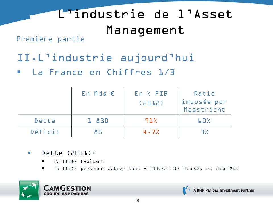 15 Lindustrie de lAsset Management Première partie II.Lindustrie aujourdhui La France en Chiffres 1/3 En Mds En % PIB (2012) Ratio imposée par Maastri