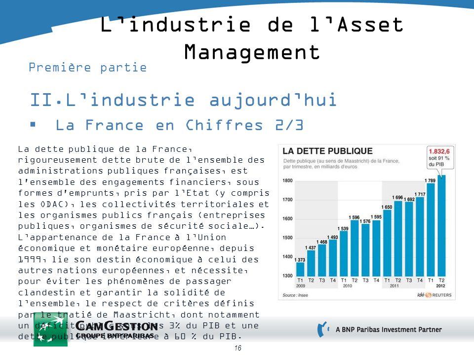 16 Lindustrie de lAsset Management Première partie II.Lindustrie aujourdhui La France en Chiffres 2/3 La dette publique de la France, rigoureusement d