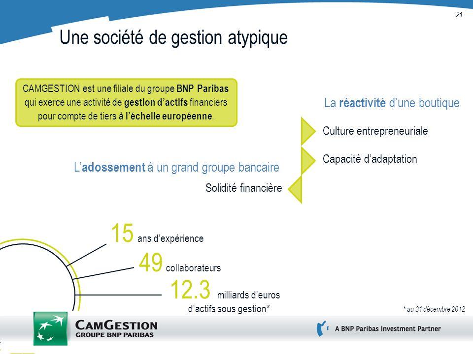21 Une société de gestion atypique La réactivité dune boutique Culture entrepreneuriale Solidité financière CAMGESTION est une filiale du groupe BNP P
