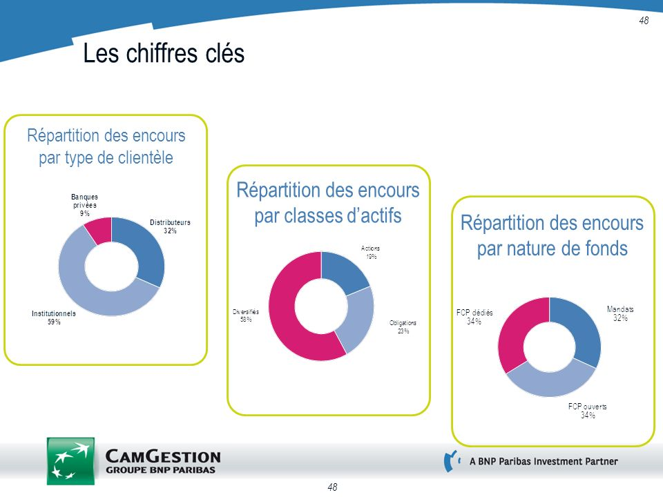 48 Les chiffres clés Répartition des encours par type de clientèle Répartition des encours par classes dactifs Répartition des encours par nature de f