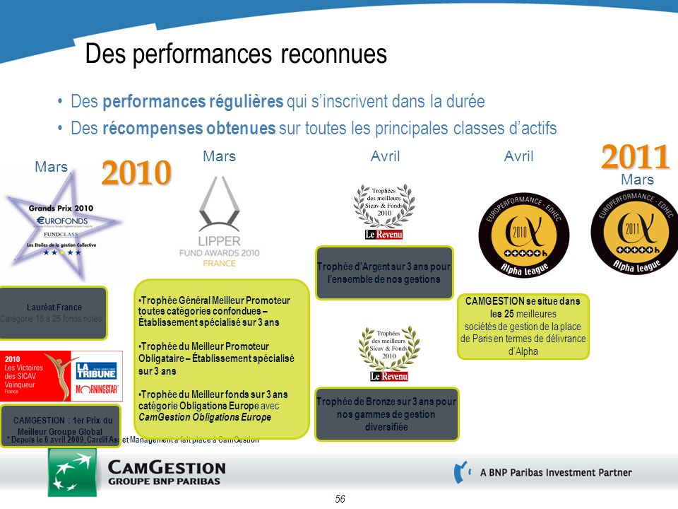 56 Des performances reconnues Des performances régulières qui sinscrivent dans la durée Des récompenses obtenues sur toutes les principales classes da