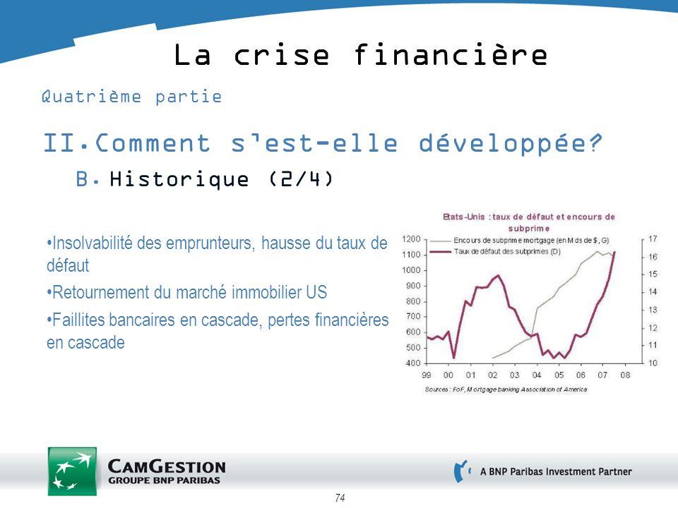 74 La crise financière Quatrième partie II.Comment sest-elle développée? B.Historique (2/4) Insolvabilité des emprunteurs, hausse du taux de défaut Re