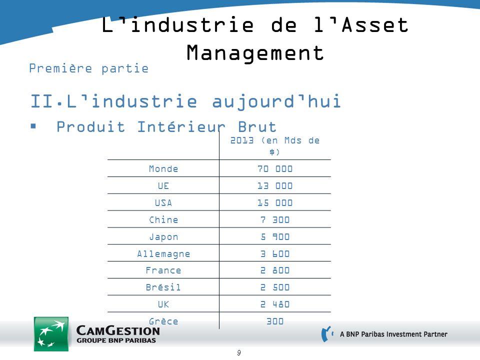 9 Lindustrie de lAsset Management Première partie II.Lindustrie aujourdhui Produit Intérieur Brut 2013 (en Mds de $) Monde70 000 UE13 000 USA15 000 Ch