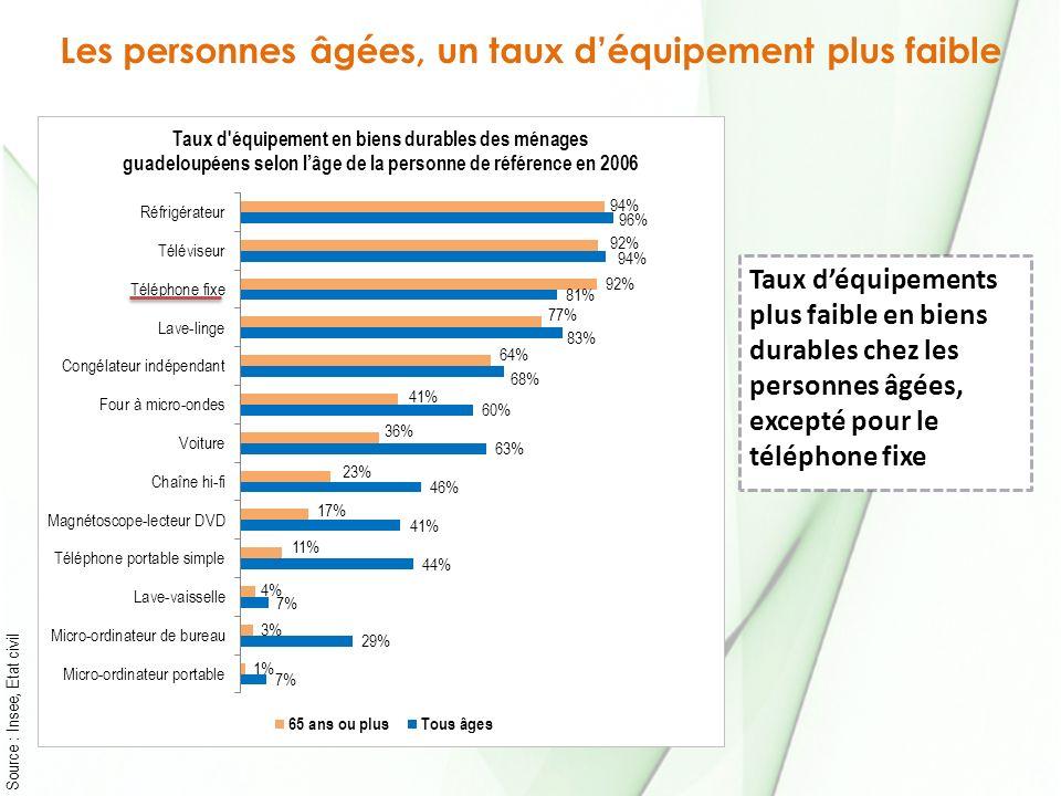 Source : Insee, Etat civil Taux déquipements plus faible en biens durables chez les personnes âgées, excepté pour le téléphone fixe Les personnes âgée
