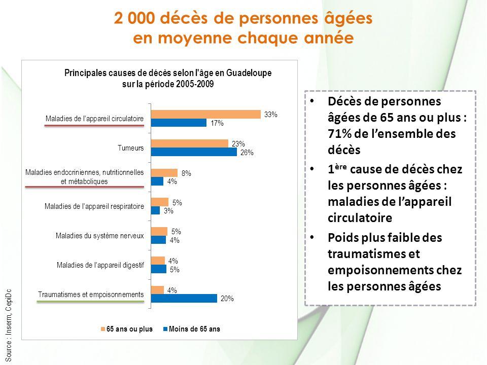 2 000 décès de personnes âgées en moyenne chaque année Source : Inserm, CepiDc Décès de personnes âgées de 65 ans ou plus : 71% de lensemble des décès