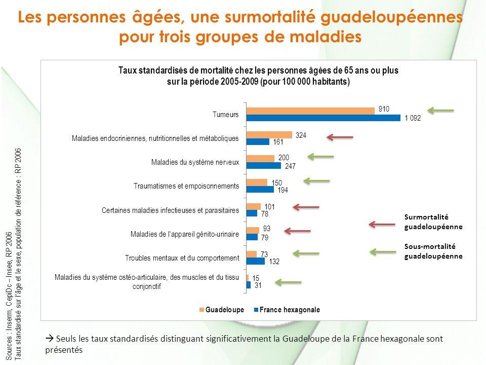 Les personnes âgées, une surmortalité guadeloupéennes pour trois groupes de maladies Sources : Inserm, CepiDc – Insee, RP 2006 Taux standardisé sur lâ