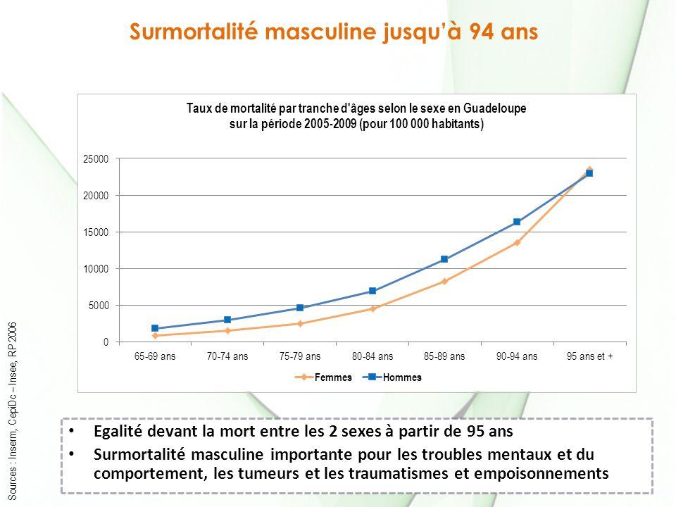 Surmortalité masculine jusquà 94 ans Sources : Inserm, CepiDc – Insee, RP 2006 Egalité devant la mort entre les 2 sexes à partir de 95 ans Surmortalité masculine importante pour les troubles mentaux et du comportement, les tumeurs et les traumatismes et empoisonnements