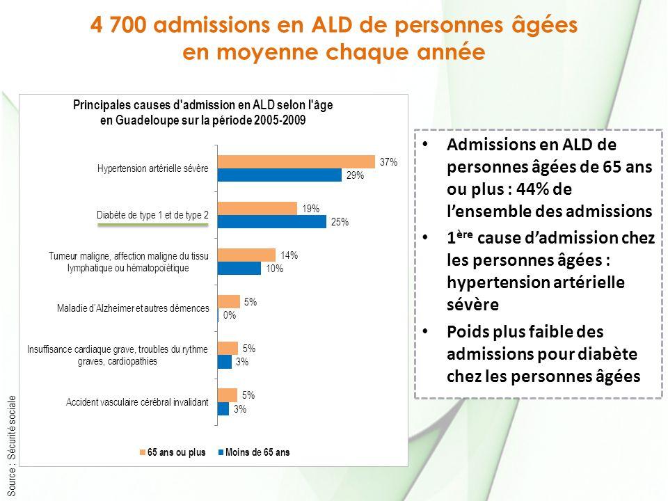 4 700 admissions en ALD de personnes âgées en moyenne chaque année Source : Sécurité sociale Admissions en ALD de personnes âgées de 65 ans ou plus : 44% de lensemble des admissions 1 ère cause dadmission chez les personnes âgées : hypertension artérielle sévère Poids plus faible des admissions pour diabète chez les personnes âgées