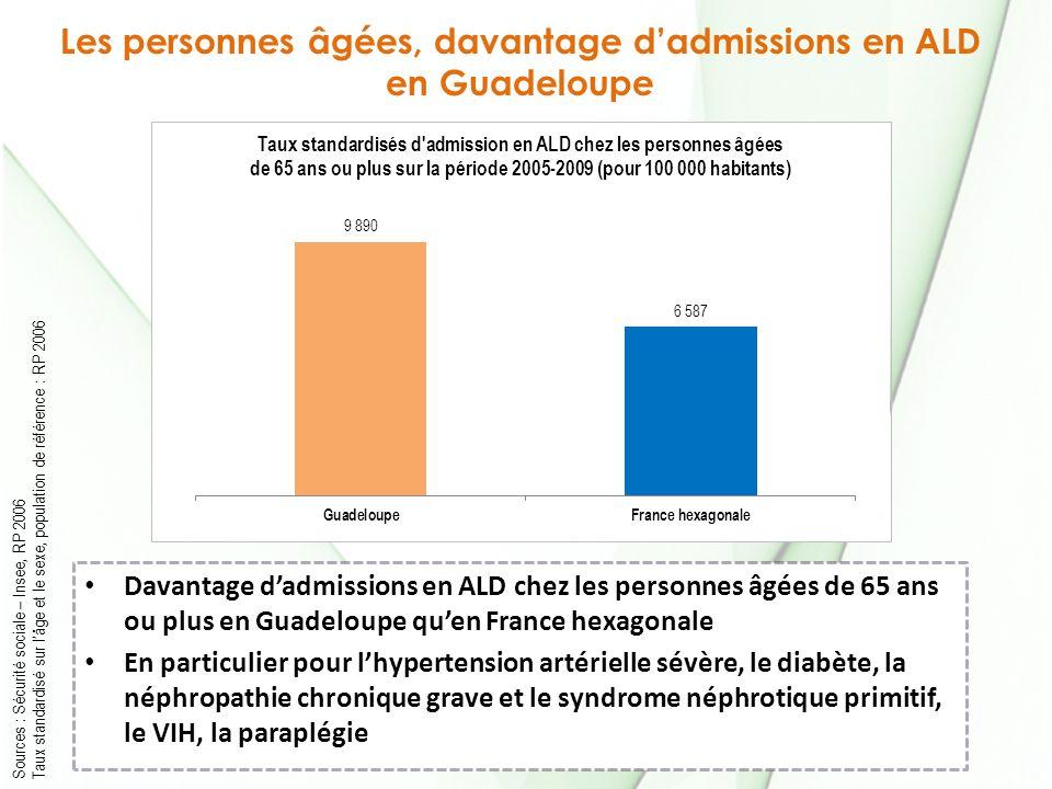 Les personnes âgées, davantage dadmissions en ALD en Guadeloupe Sources : Sécurité sociale – Insee, RP 2006 Taux standardisé sur lâge et le sexe, popu