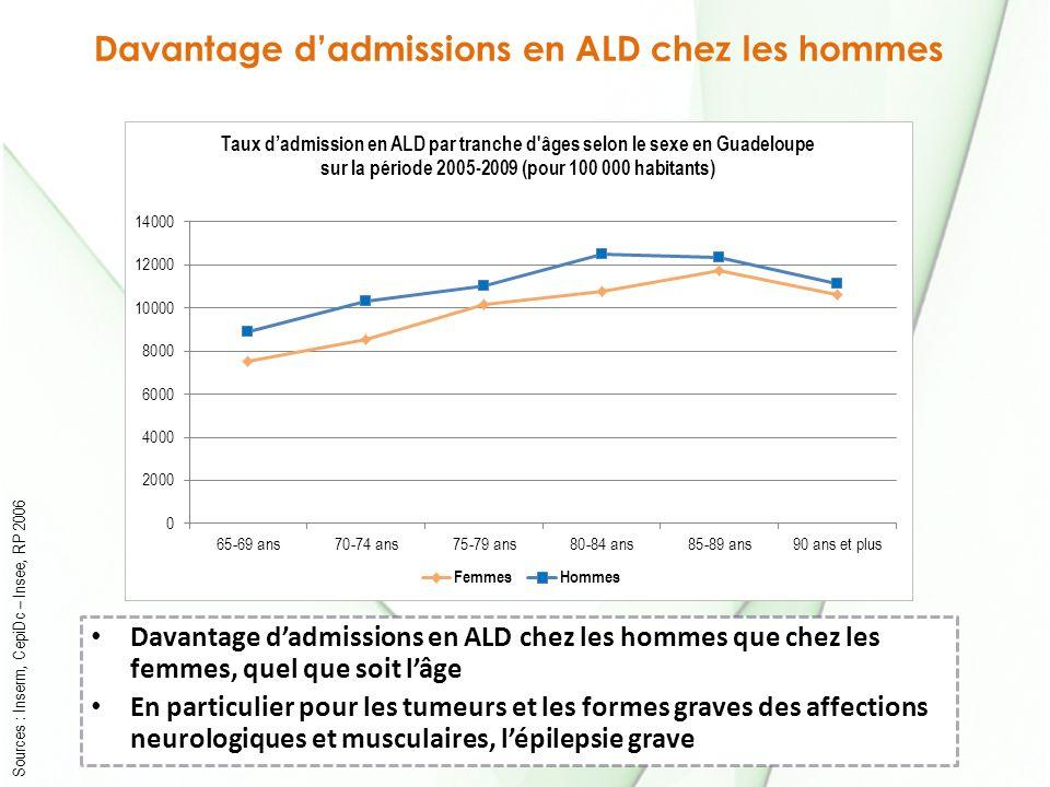 Davantage dadmissions en ALD chez les hommes Sources : Inserm, CepiDc – Insee, RP 2006 Davantage dadmissions en ALD chez les hommes que chez les femme