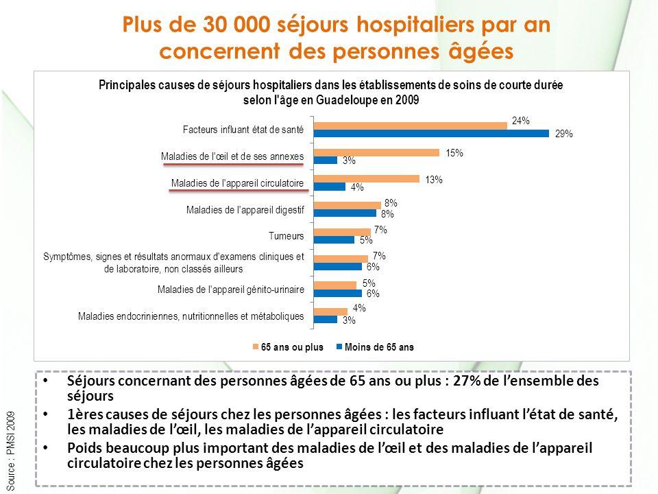 Plus de 30 000 séjours hospitaliers par an concernent des personnes âgées Source : PMSI 2009 Séjours concernant des personnes âgées de 65 ans ou plus