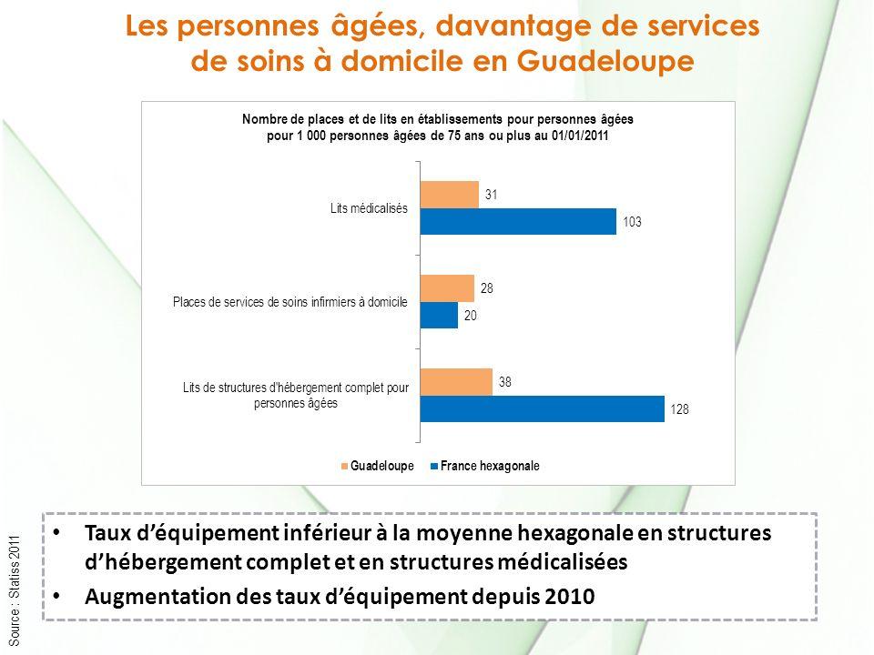 Les personnes âgées, davantage de services de soins à domicile en Guadeloupe Taux déquipement inférieur à la moyenne hexagonale en structures dhéberge