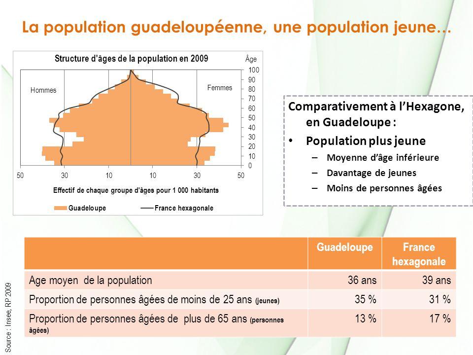La population guadeloupéenne, une population jeune… Source : Insee, RP 2009 GuadeloupeFrance hexagonale Age moyen de la population36 ans39 ans Proportion de personnes âgées de moins de 25 ans (jeunes) 35 %31 % Proportion de personnes âgées de plus de 65 ans (personnes âgées) 13 %17 % Comparativement à lHexagone, en Guadeloupe : Population plus jeune – Moyenne dâge inférieure – Davantage de jeunes – Moins de personnes âgées