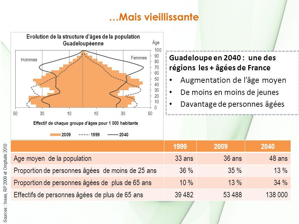 …Mais vieillissante Guadeloupe en 2040 : une des régions les + âgées de France Augmentation de lâge moyen De moins en moins de jeunes Davantage de personnes âgées Sources : Insee, RP 2009 et Omphale 2010 199920092040 Age moyen de la population33 ans36 ans48 ans Proportion de personnes âgées de moins de 25 ans36 %35 %13 % Proportion de personnes âgées de plus de 65 ans10 %13 %34 % Effectifs de personnes âgées de plus de 65 ans39 48253 488138 000