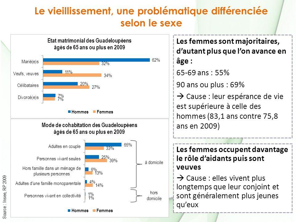 Le vieillissement, une problématique différenciée selon le sexe Source : Insee, RP 2009 Les femmes sont majoritaires, dautant plus que lon avance en âge : 65-69 ans : 55% 90 ans ou plus : 69% Cause : leur espérance de vie est supérieure à celle des hommes (83,1 ans contre 75,8 ans en 2009) Les femmes occupent davantage le rôle daidants puis sont veuves Cause : elles vivent plus longtemps que leur conjoint et sont généralement plus jeunes queux