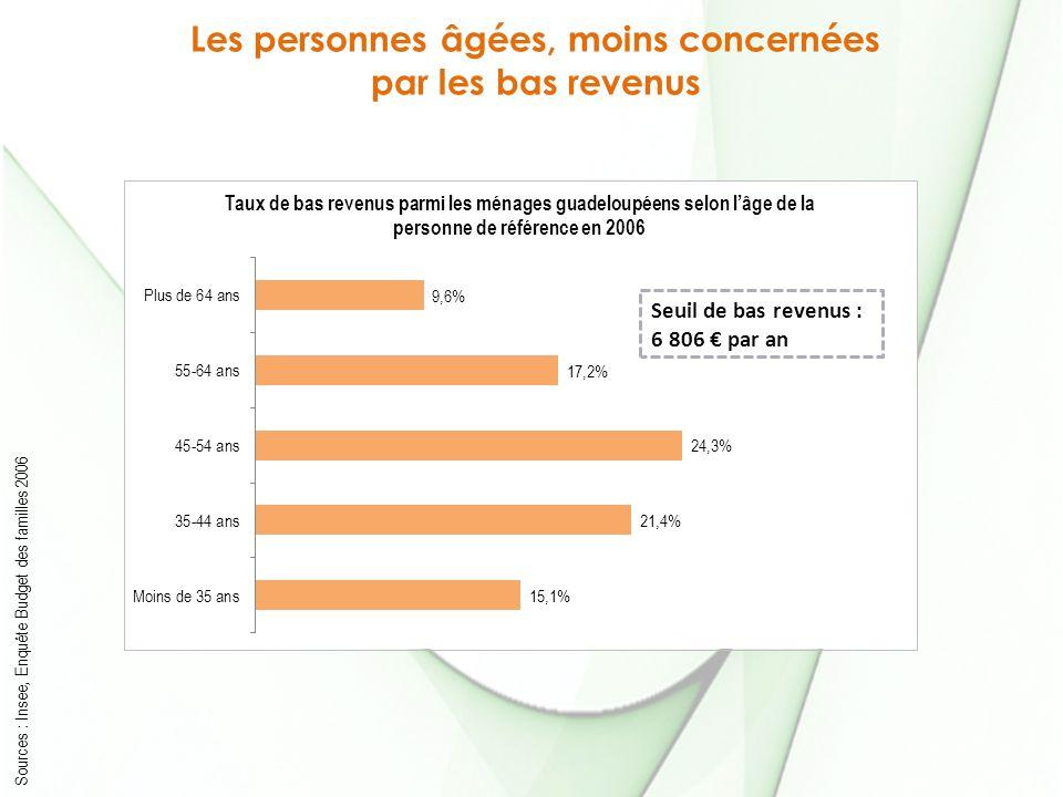 Les personnes âgées, moins concernées par les bas revenus Sources : Insee, Enquête Budget des familles 2006