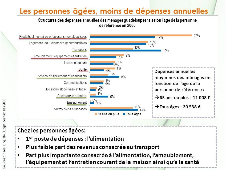 Assises du Commerce des DOM 2011/DAE/CHSA Les personnes âgées, moins de dépenses annuelles Sources : Insee, Enquête Budget des familles 2006 Chez les