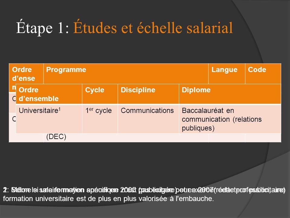 Étape 1: Études et échelle salarial ProfessionSalaire minimum 2 Salaire maximum 2 Publicitaire48 000 $ - 52 999 $65 000 $ - 74 999 $ Rédacteur publici
