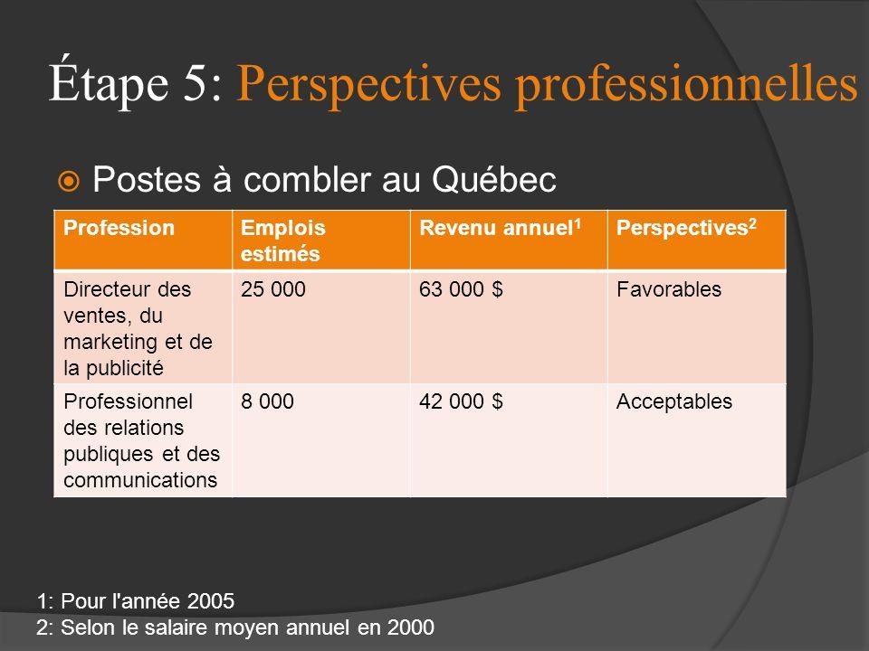 Étape 5: Perspectives professionnelles Postes à combler au Québec Secteur demplois: Les agences de publicité-marketing Les firmes de relations publiqu