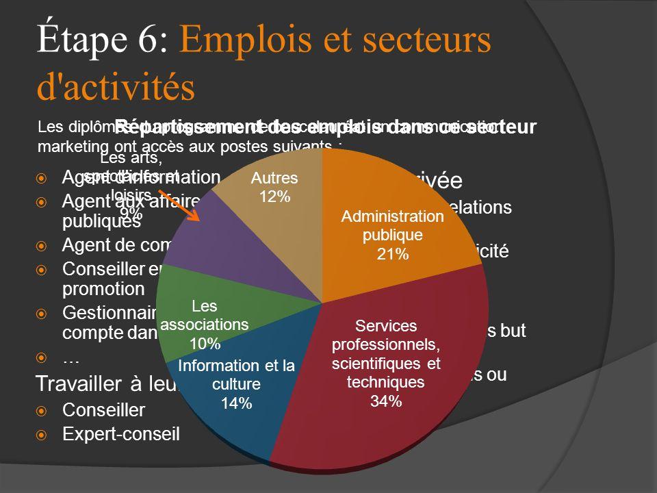 Étape 6: Emplois et secteurs d'activités Agent d'information Agent aux affaires publiques Agent de communication Conseiller en publicité et promotion