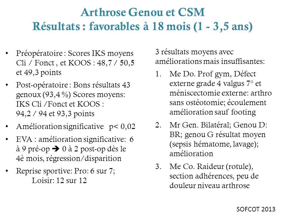 Arthrose Genou et CSM Résultats : favorables à 18 mois (1 - 3,5 ans) Préopératoire : Scores IKS moyens Cli / Fonct, et KOOS : 48,7 / 50,5 et 49,3 poin