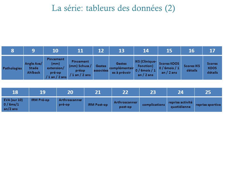 La série: tableurs des données (2) Pathologies Angle Axe/ Stade Ahlback Pincement (mm) extension/ pré-op / 1 an / 2 ans Pincement (mm) Schuss / préop