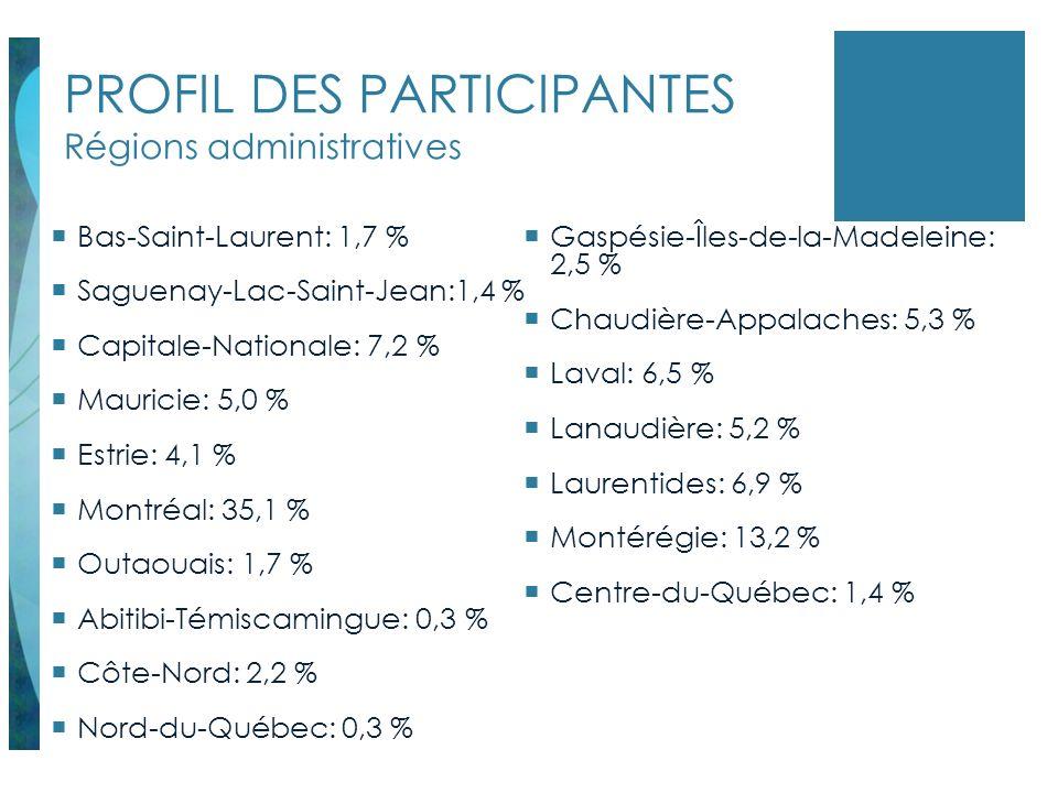 PROFIL DES PARTICIPANTES Régions administratives Bas-Saint-Laurent: 1,7 % Saguenay-Lac-Saint-Jean:1,4 % Capitale-Nationale: 7,2 % Mauricie: 5,0 % Estr