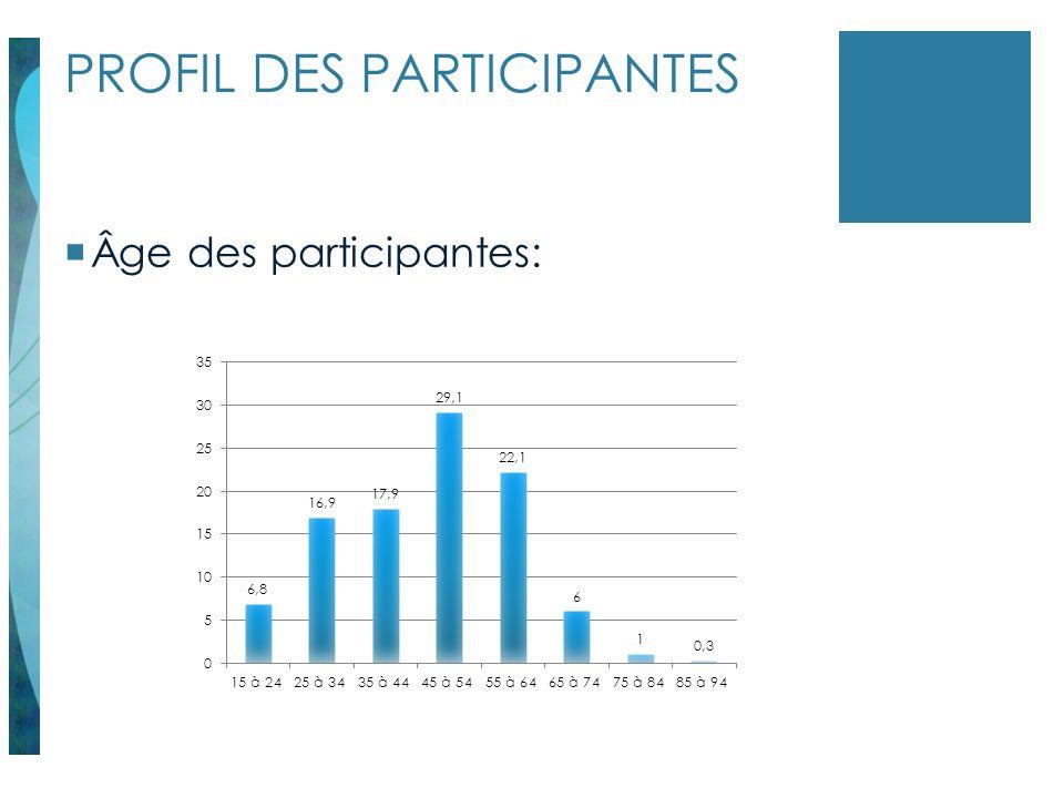 PROFIL DES PARTICIPANTES Âge des participantes: