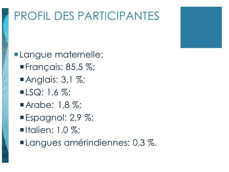 PROFIL DES PARTICIPANTES Langue maternelle: Français: 85,5 %; Anglais: 3,1 %; LSQ: 1,6 %; Arabe: 1,8 %; Espagnol: 2,9 %; Italien: 1,0 %; Langues améri