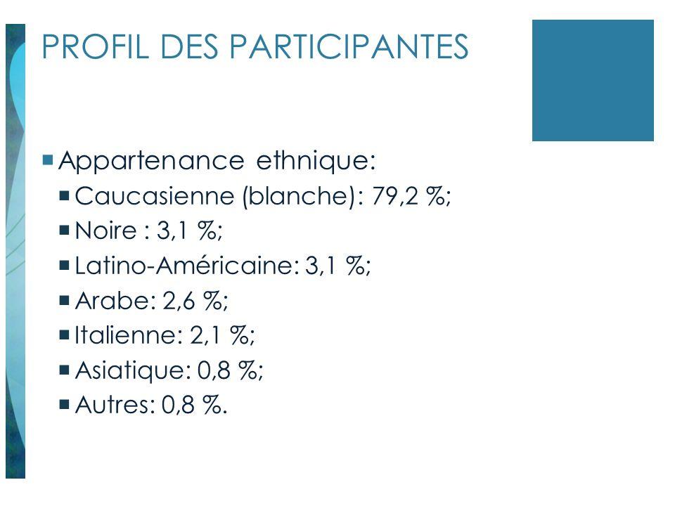 PROFIL DES PARTICIPANTES Appartenance ethnique: Caucasienne (blanche): 79,2 %; Noire : 3,1 %; Latino-Américaine: 3,1 %; Arabe: 2,6 %; Italienne: 2,1 %