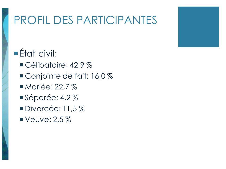 PROFIL DES PARTICIPANTES État civil: Célibataire: 42,9 % Conjointe de fait: 16,0 % Mariée: 22,7 % Séparée: 4,2 % Divorcée: 11,5 % Veuve: 2,5 %