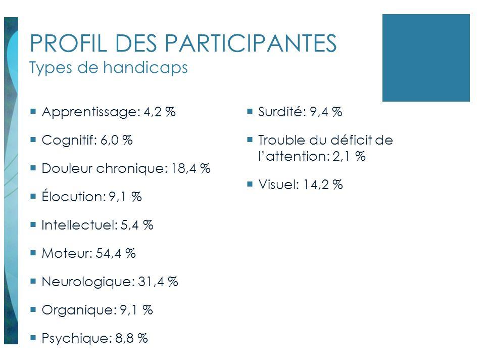 PROFIL DES PARTICIPANTES Types de handicaps Apprentissage: 4,2 % Cognitif: 6,0 % Douleur chronique: 18,4 % Élocution: 9,1 % Intellectuel: 5,4 % Moteur