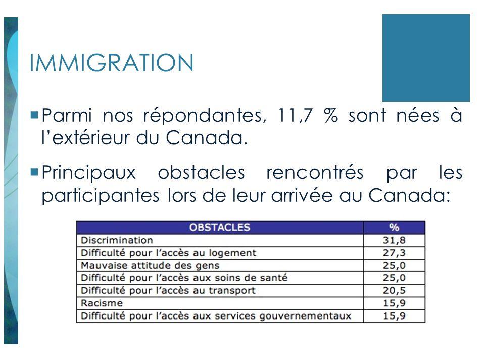 IMMIGRATION Parmi nos répondantes, 11,7 % sont nées à lextérieur du Canada. Principaux obstacles rencontrés par les participantes lors de leur arrivée