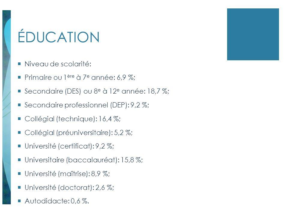 ÉDUCATION Niveau de scolarité: Primaire ou 1 ère à 7 e année: 6,9 %; Secondaire (DES) ou 8 e à 12 e année: 18,7 %; Secondaire professionnel (DEP): 9,2