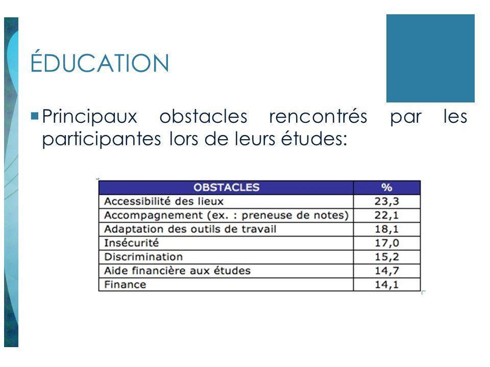 ÉDUCATION Principaux obstacles rencontrés par les participantes lors de leurs études: