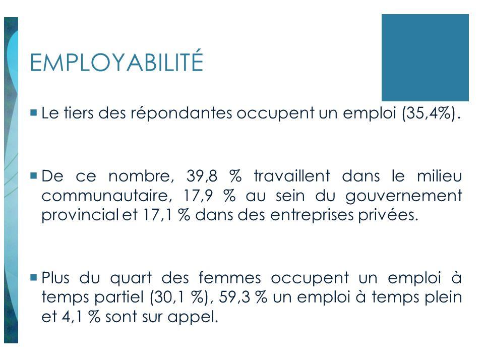 EMPLOYABILITÉ Le tiers des répondantes occupent un emploi (35,4%). De ce nombre, 39,8 % travaillent dans le milieu communautaire, 17,9 % au sein du go