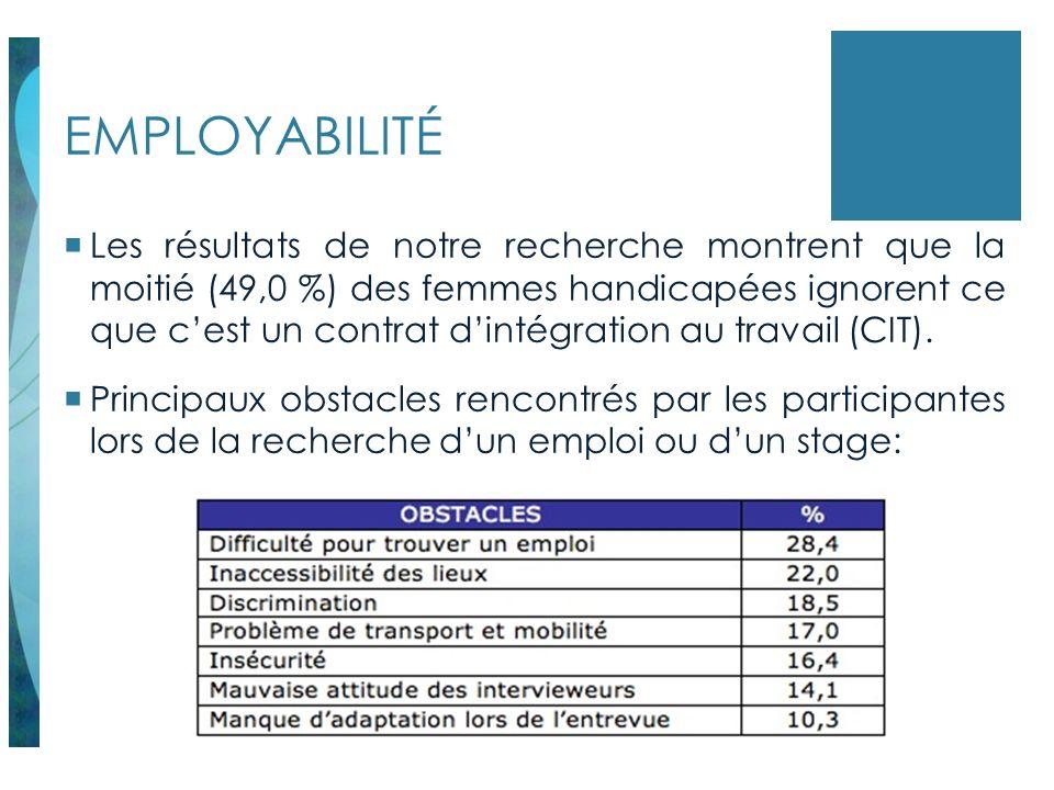 EMPLOYABILITÉ Les résultats de notre recherche montrent que la moitié (49,0 %) des femmes handicapées ignorent ce que cest un contrat dintégration au