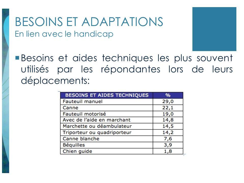 BESOINS ET ADAPTATIONS En lien avec le handicap Besoins et aides techniques les plus souvent utilisés par les répondantes lors de leurs déplacements: