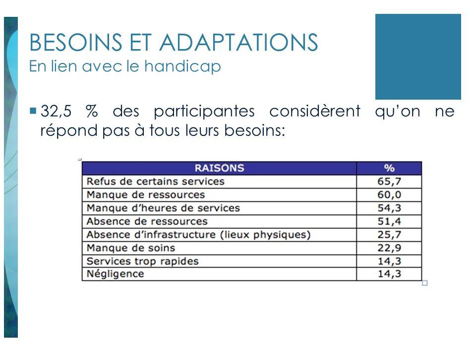 BESOINS ET ADAPTATIONS En lien avec le handicap 32,5 % des participantes considèrent quon ne répond pas à tous leurs besoins: