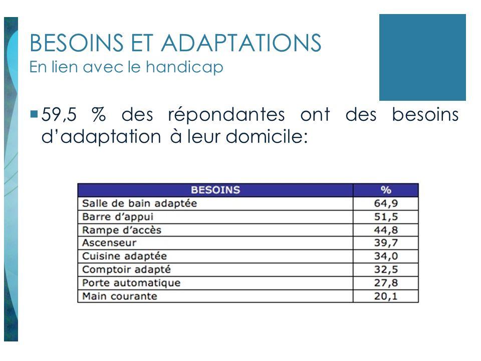 BESOINS ET ADAPTATIONS En lien avec le handicap 59,5 % des répondantes ont des besoins dadaptation à leur domicile: