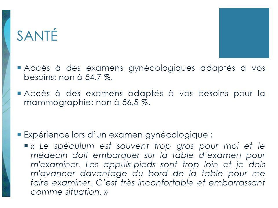 SANTÉ Accès à des examens gynécologiques adaptés à vos besoins: non à 54,7 %. Accès à des examens adaptés à vos besoins pour la mammographie: non à 56