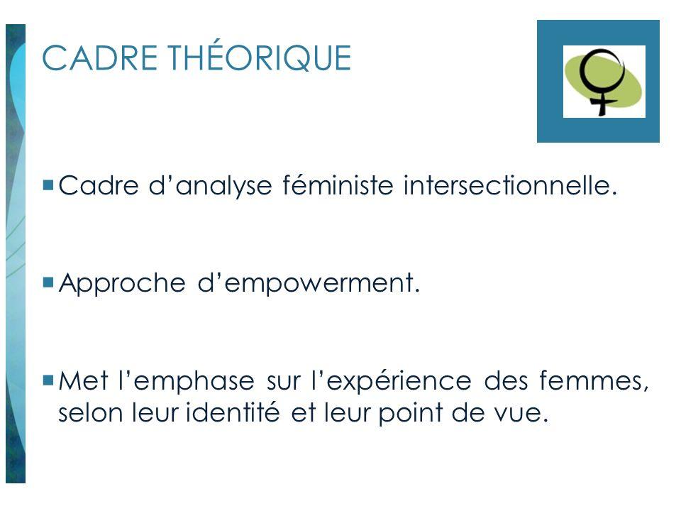 CADRE THÉORIQUE Cadre danalyse féministe intersectionnelle. Approche dempowerment. Met lemphase sur lexpérience des femmes, selon leur identité et leu