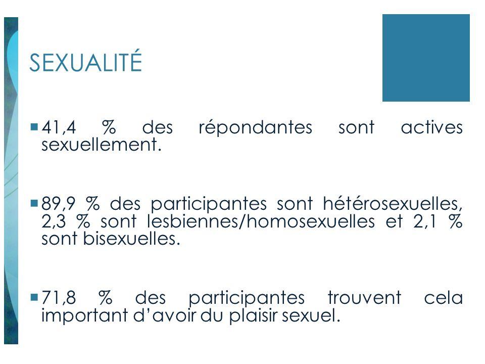 SEXUALITÉ 41,4 % des répondantes sont actives sexuellement. 89,9 % des participantes sont hétérosexuelles, 2,3 % sont lesbiennes/homosexuelles et 2,1