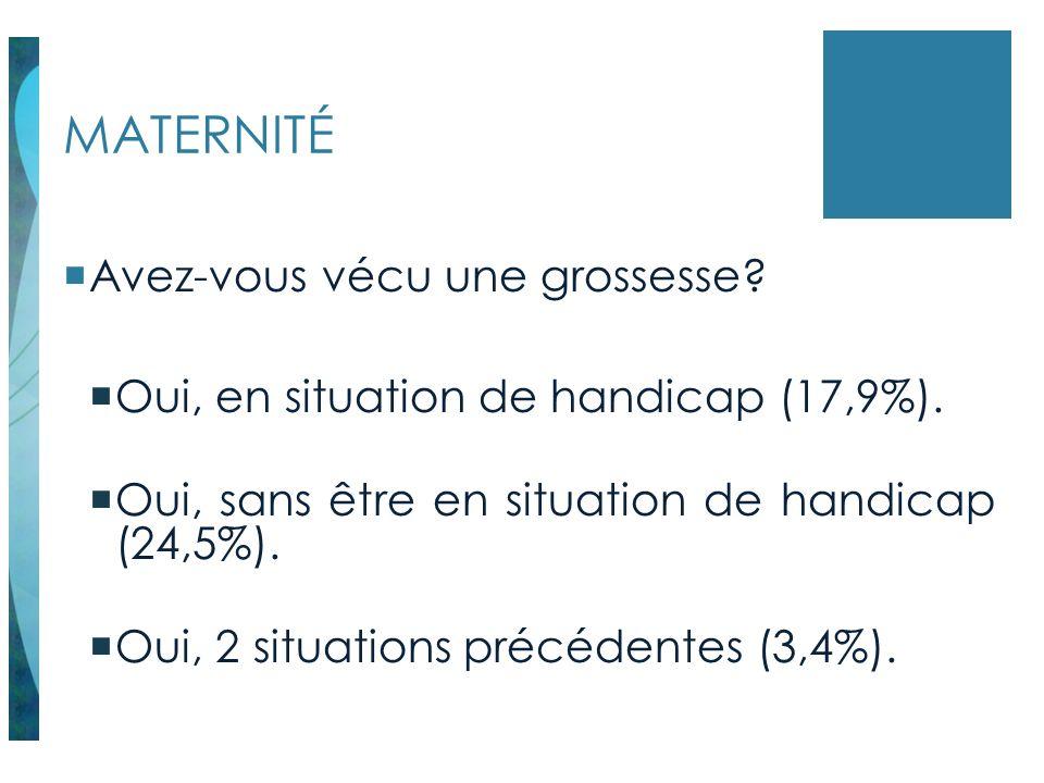 MATERNITÉ Avez-vous vécu une grossesse? Oui, en situation de handicap (17,9%). Oui, sans être en situation de handicap (24,5%). Oui, 2 situations préc