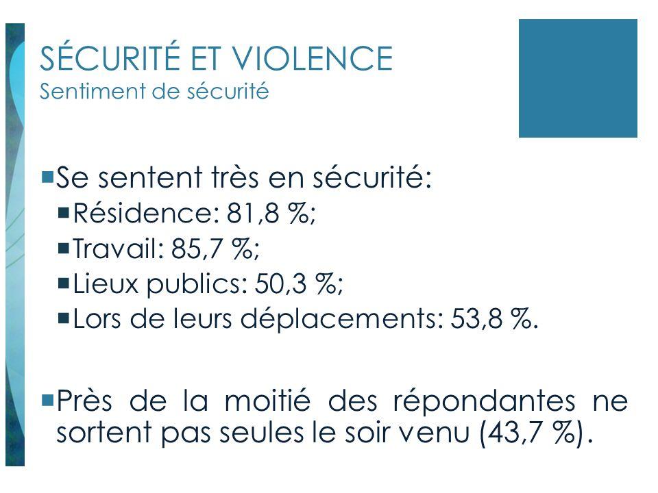 SÉCURITÉ ET VIOLENCE Sentiment de sécurité Se sentent très en sécurité: Résidence: 81,8 %; Travail: 85,7 %; Lieux publics: 50,3 %; Lors de leurs dépla