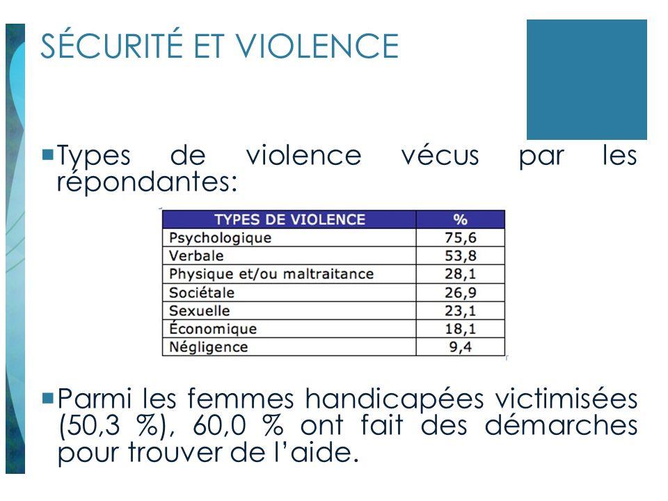 SÉCURITÉ ET VIOLENCE Types de violence vécus par les répondantes: Parmi les femmes handicapées victimisées (50,3 %), 60,0 % ont fait des démarches pou