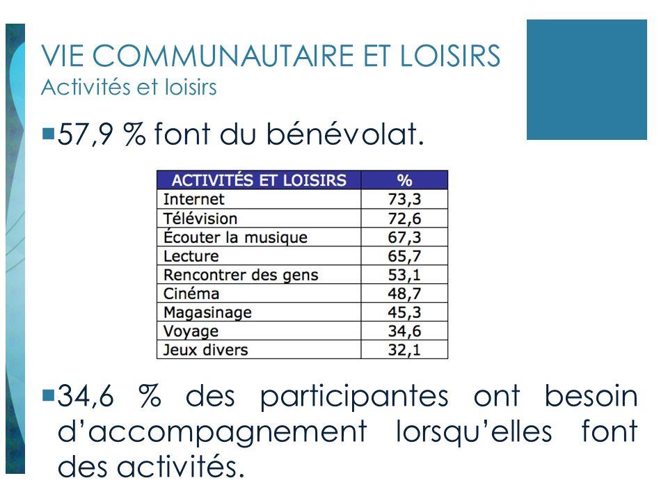 VIE COMMUNAUTAIRE ET LOISIRS Activités et loisirs 57,9 % font du bénévolat. 34,6 % des participantes ont besoin daccompagnement lorsquelles font des a