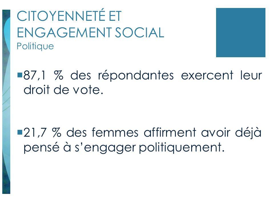 CITOYENNETÉ ET ENGAGEMENT SOCIAL Politique 87,1 % des répondantes exercent leur droit de vote. 21,7 % des femmes affirment avoir déjà pensé à sengager